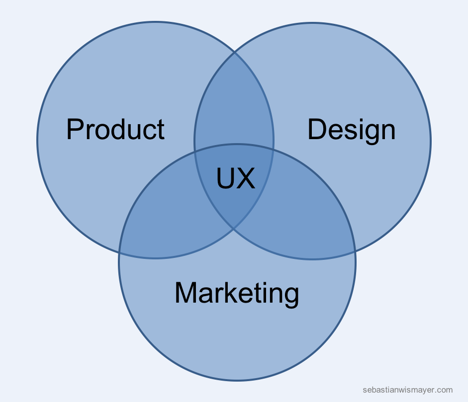 User Experience lies at the intersection between product marketing and design