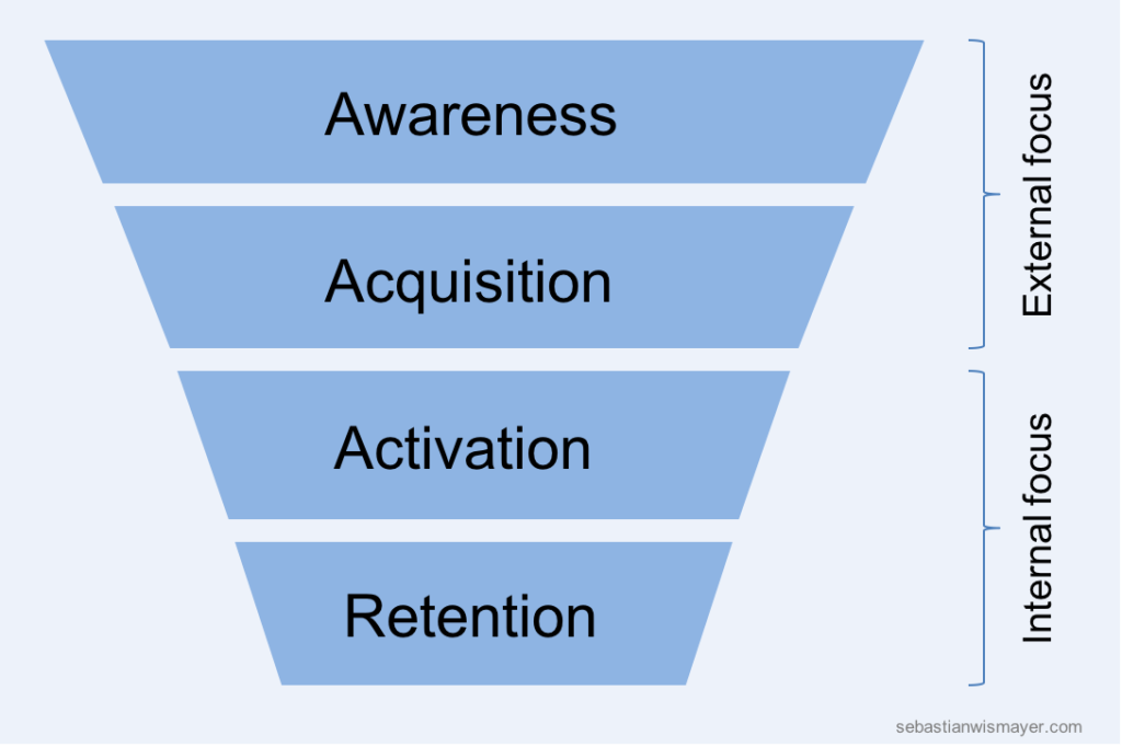 In Growth, activation and retention are internally focused